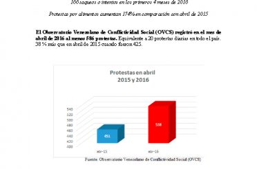 Informe OVCS. Abril 2016
