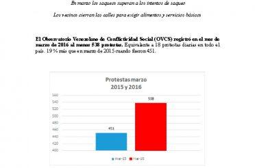 Informe OVCS. Marzo 2016